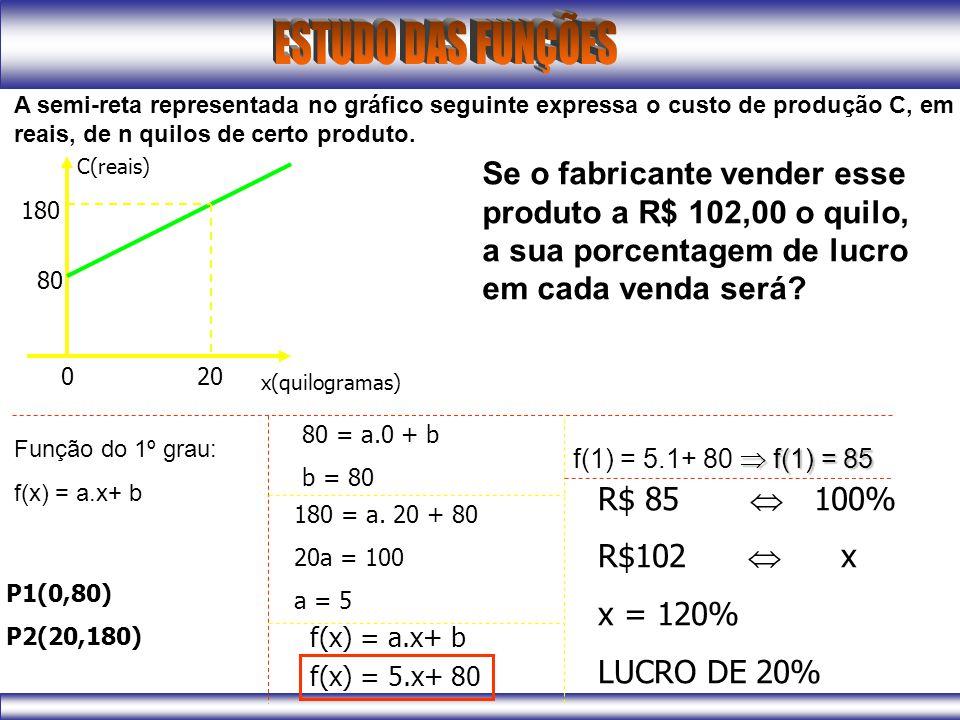 A semi-reta representada no gráfico seguinte expressa o custo de produção C, em reais, de n quilos de certo produto. C(reais) x(quilogramas) 020 80 18