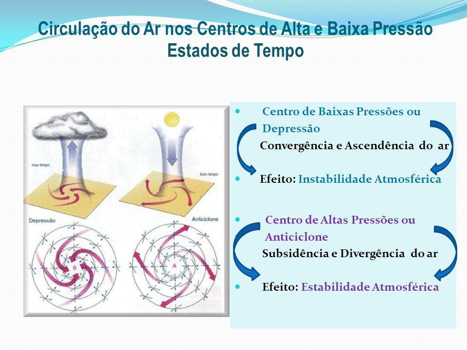 Circulação do Ar nos Centros de Alta e Baixa Pressão Estados de Tempo Centro de Baixas Pressões ou Depressão Convergência e Ascendência do ar Efeito: