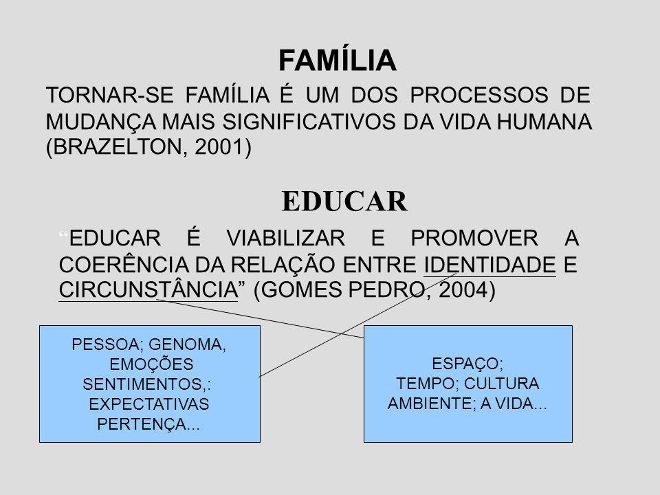 FAMÍLIA TORNAR-SE FAMÍLIA É UM DOS PROCESSOS DE MUDANÇA MAIS SIGNIFICATIVOS DA VIDA HUMANA (BRAZELTON, 2001) EDUCAR EDUCAR É VIABILIZAR E PROMOVER A C