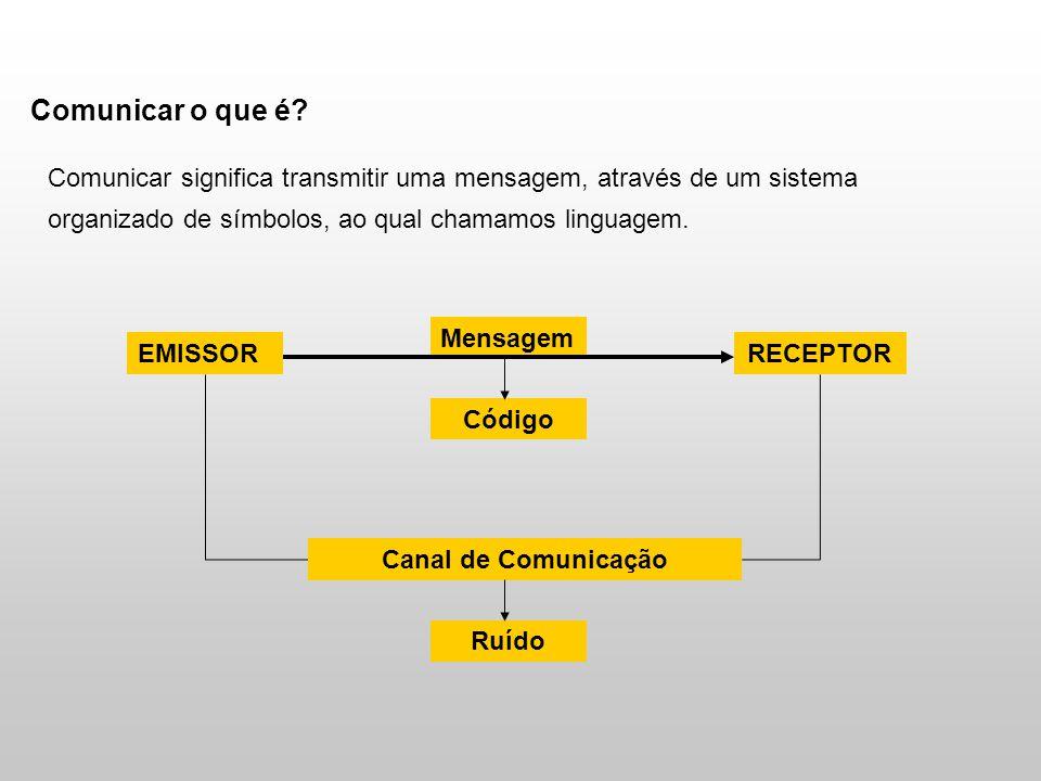 Comunicar o que é? Comunicar significa transmitir uma mensagem, através de um sistema organizado de símbolos, ao qual chamamos linguagem. EMISSOR Mens