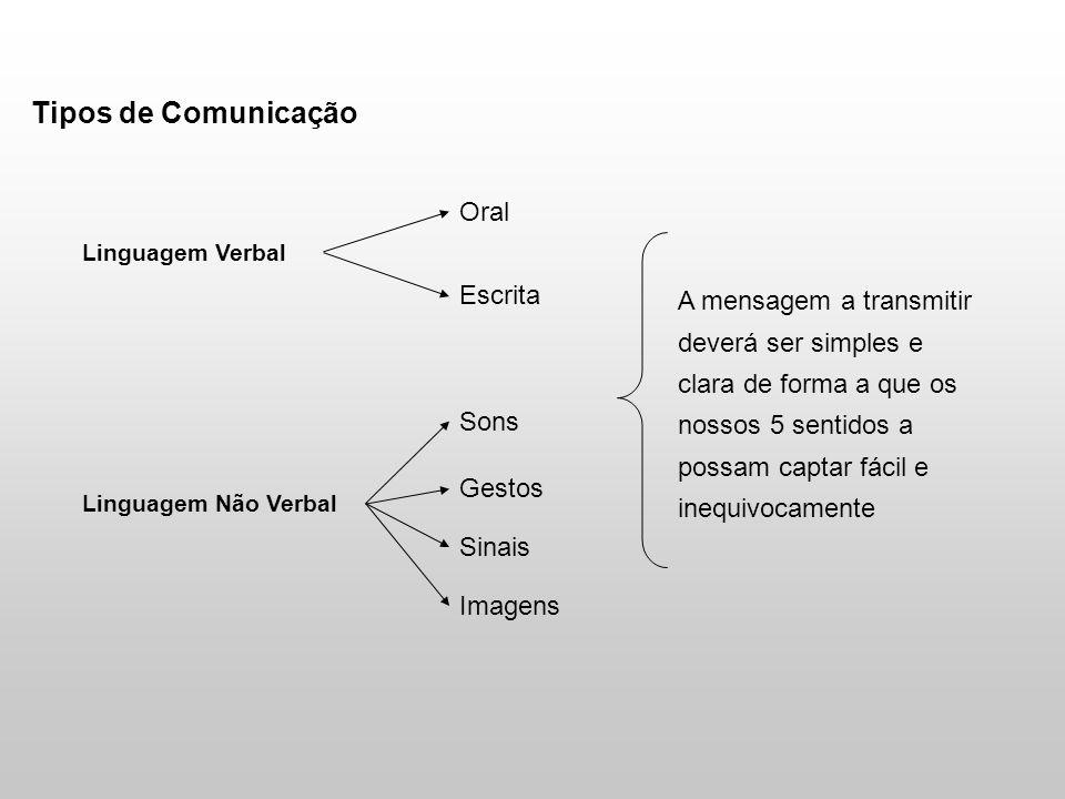 Tipos de Comunicação Linguagem Verbal Linguagem Não Verbal Oral Escrita Sons Gestos Sinais Imagens A mensagem a transmitir deverá ser simples e clara de forma a que os nossos 5 sentidos a possam captar fácil e inequivocamente