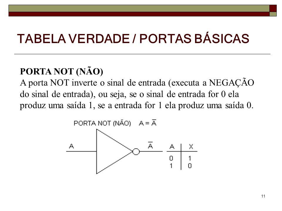11 PORTA NOT (NÃO) A porta NOT inverte o sinal de entrada (executa a NEGAÇÃO do sinal de entrada), ou seja, se o sinal de entrada for 0 ela produz uma