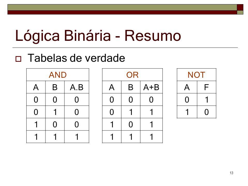 13 Lógica Binária - Resumo Tabelas de verdade ANDORNOT ABA.BABA+BAF 00000001 01001110 100101 111111