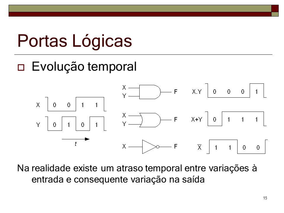 15 Portas Lógicas Evolução temporal Na realidade existe um atraso temporal entre variações à entrada e consequente variação na saída