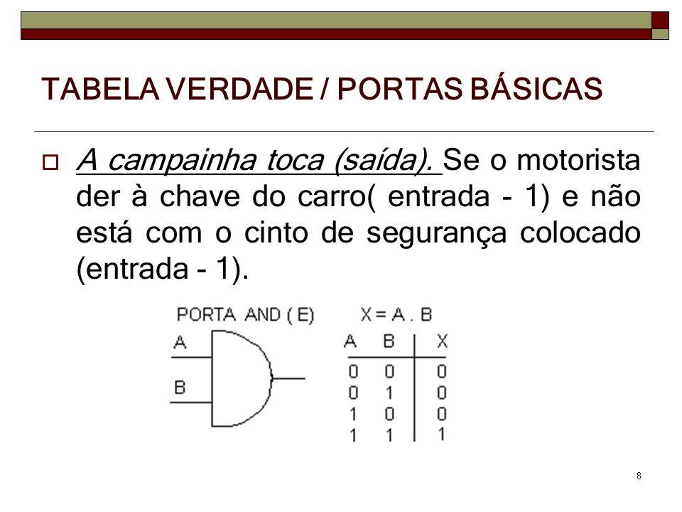 A campainha toca (saída). Se o motorista der à chave do carro( entrada - 1) e não está com o cinto de segurança colocado (entrada - 1). 8 TABELA VERDA