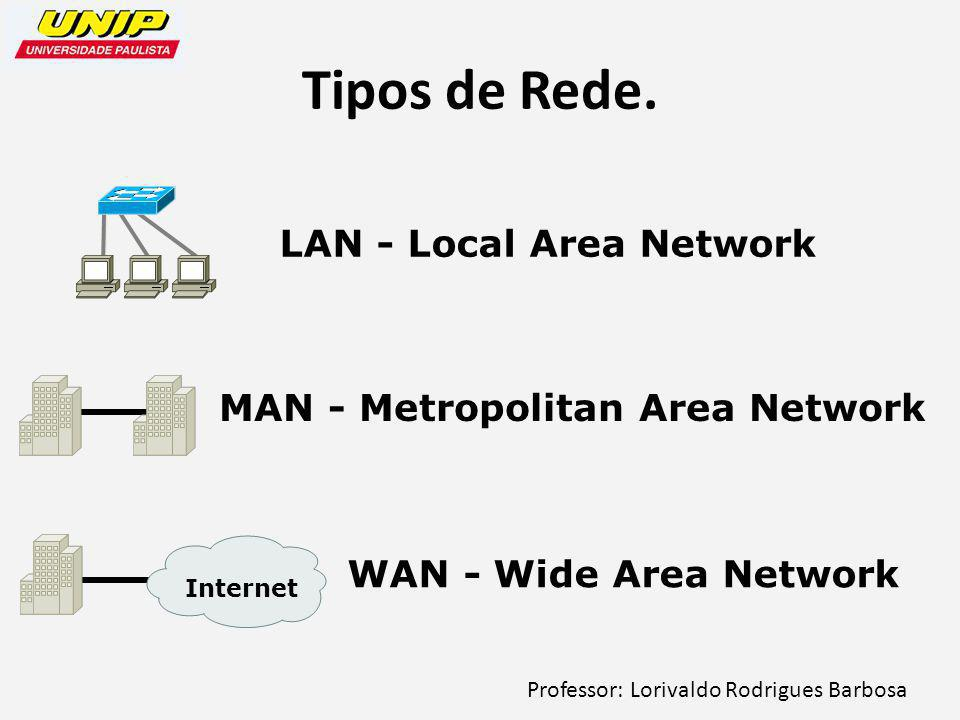 Professor: Lorivaldo Rodrigues Barbosa Tipos de Rede. Internet LAN - Local Area Network MAN - Metropolitan Area Network WAN - Wide Area Network