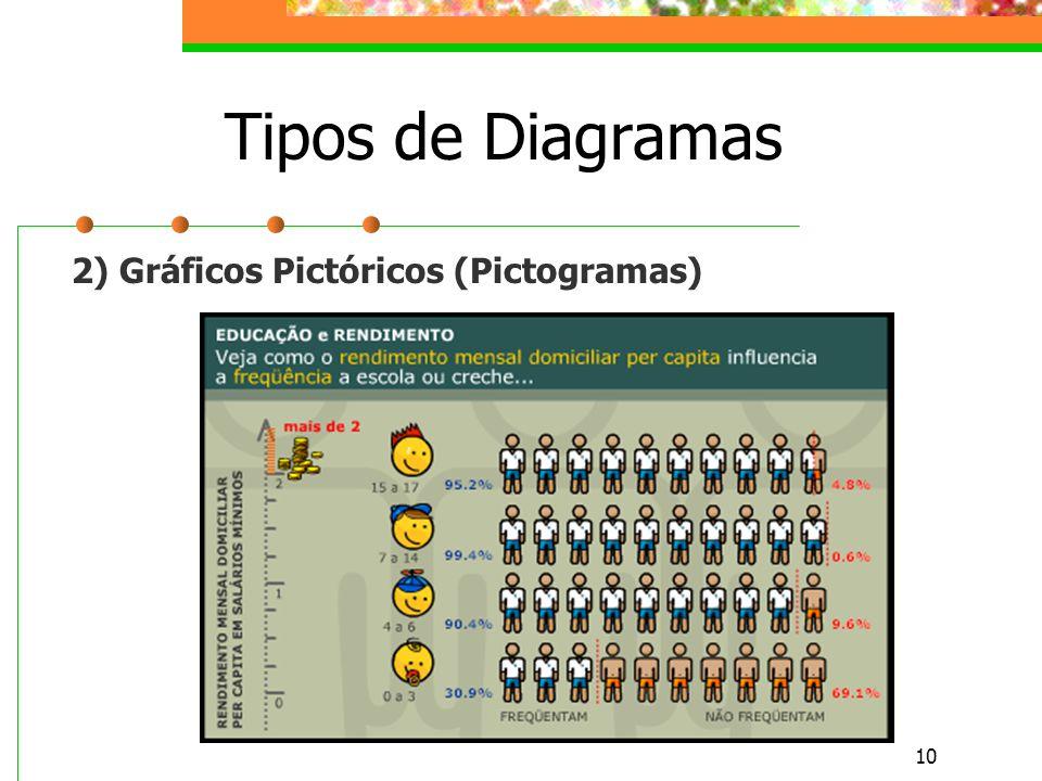10 Tipos de Diagramas 2) Gráficos Pictóricos (Pictogramas)