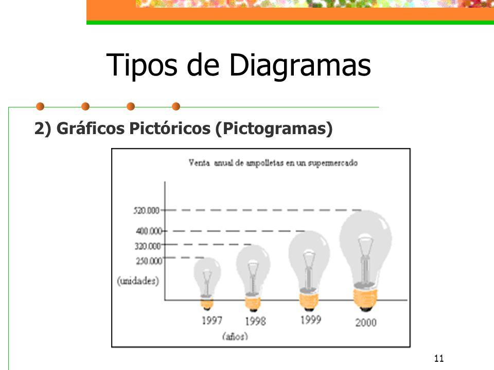 11 Tipos de Diagramas 2) Gráficos Pictóricos (Pictogramas)