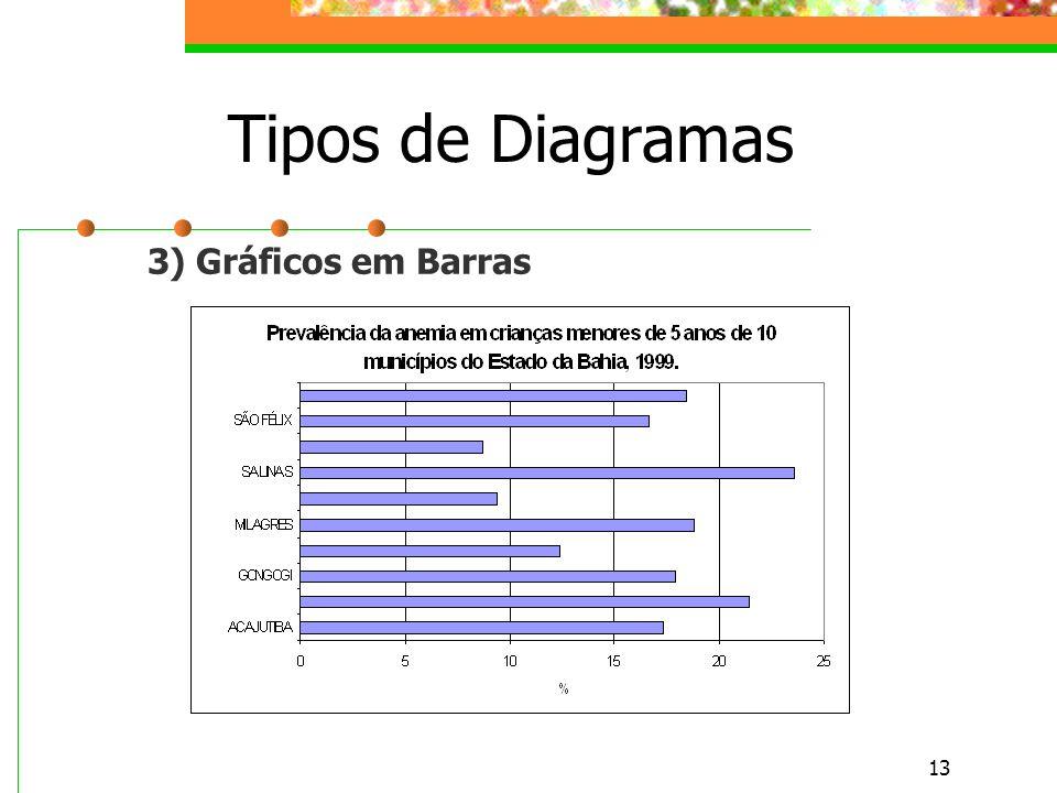 13 Tipos de Diagramas 3) Gráficos em Barras