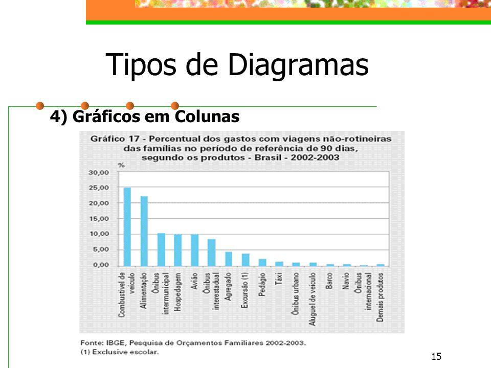 15 Tipos de Diagramas 4) Gráficos em Colunas