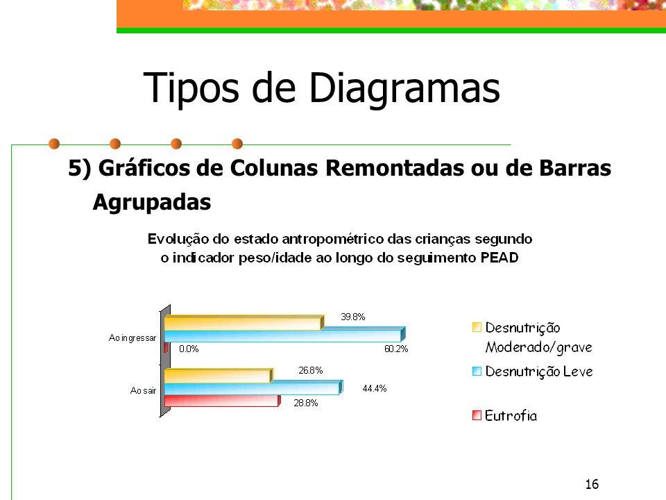 16 Tipos de Diagramas 5) Gráficos de Colunas Remontadas ou de Barras Agrupadas