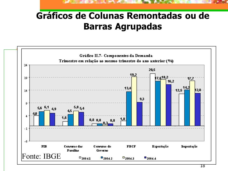 18 Gráficos de Colunas Remontadas ou de Barras Agrupadas Fonte: IBGE
