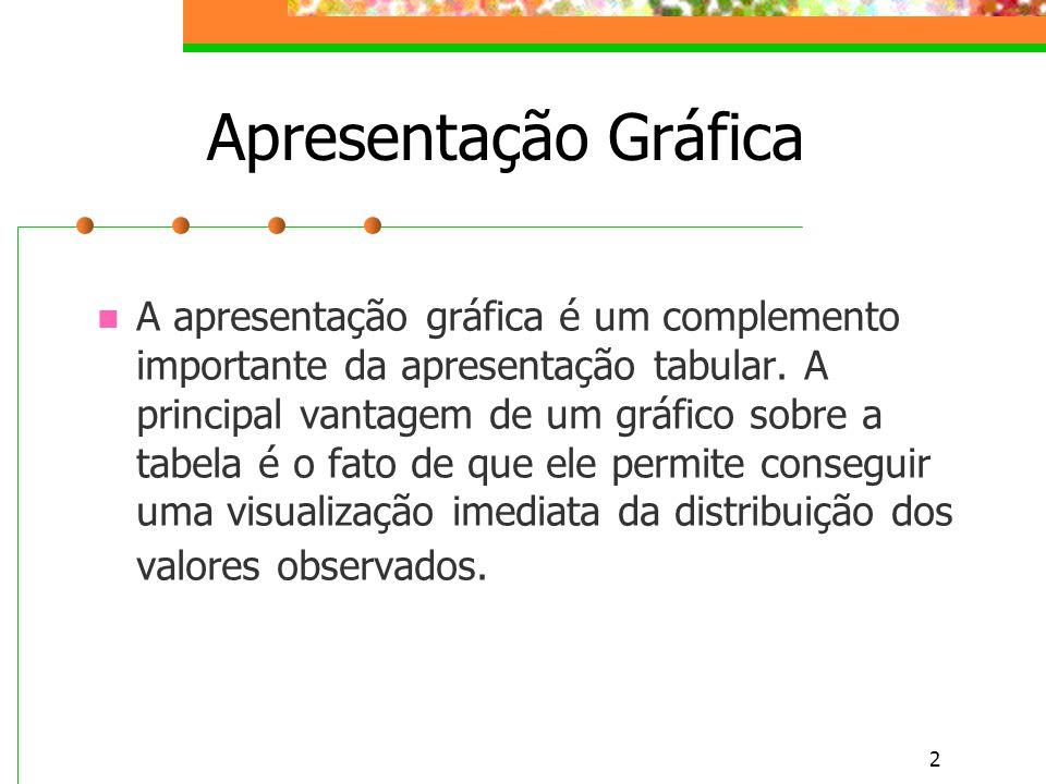 2 Apresentação Gráfica A apresentação gráfica é um complemento importante da apresentação tabular. A principal vantagem de um gráfico sobre a tabela é