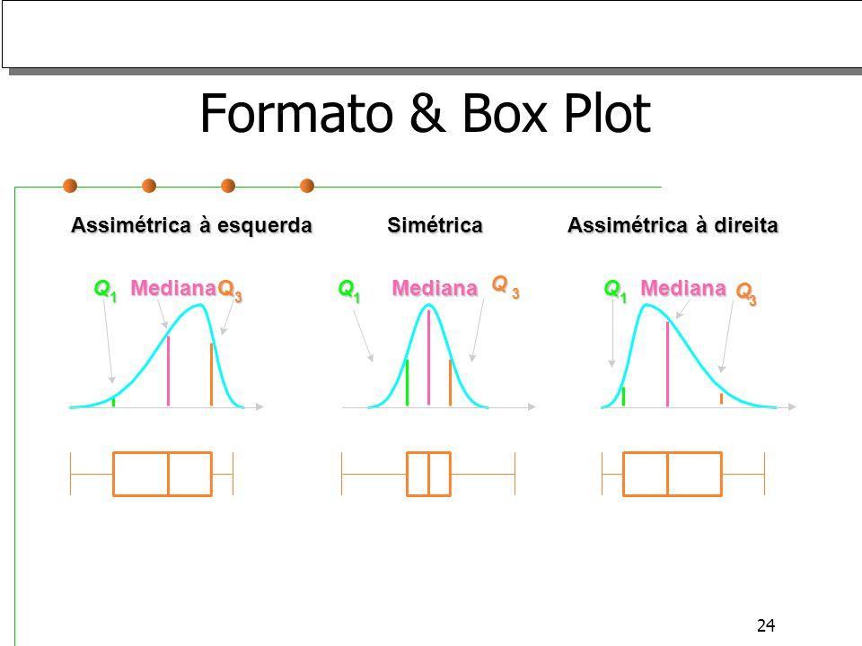 24 Formato & Box Plot Assimétrica à esquerda SimétricaQ 1 Mediana Q 3 Q 1 Mediana Q 3 Q 1 Mediana Q 3 Assimétrica à direita