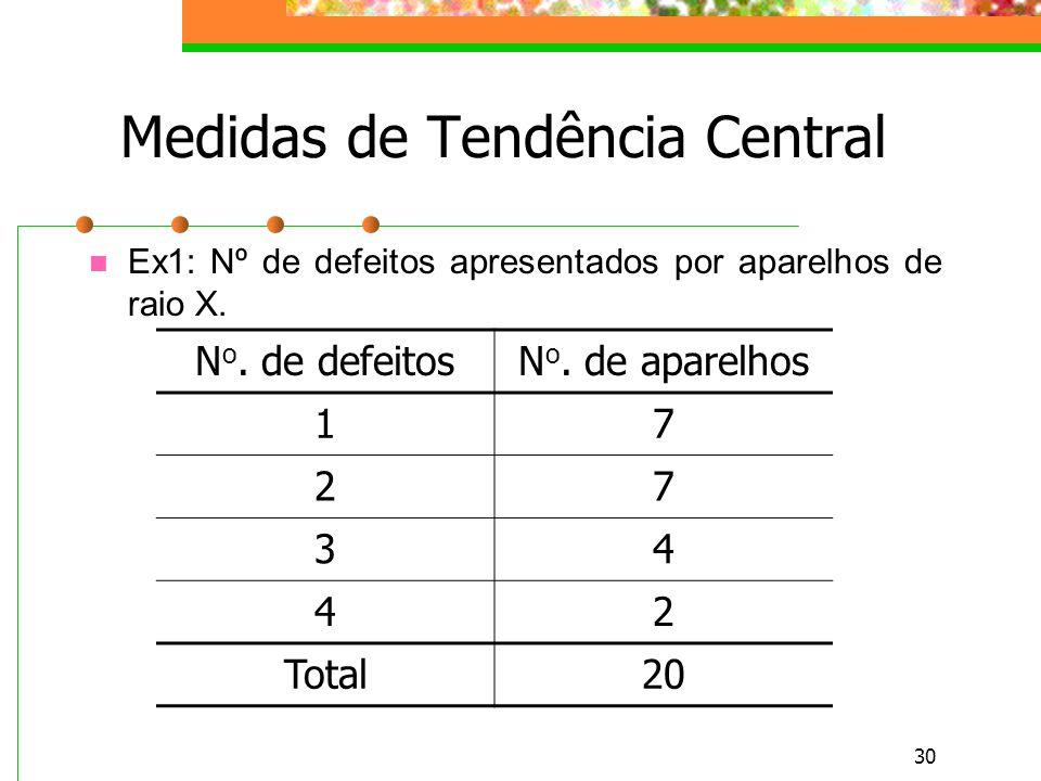 30 Medidas de Tendência Central Ex1: Nº de defeitos apresentados por aparelhos de raio X. N o. de defeitosN o. de aparelhos 17 27 34 42 Total20