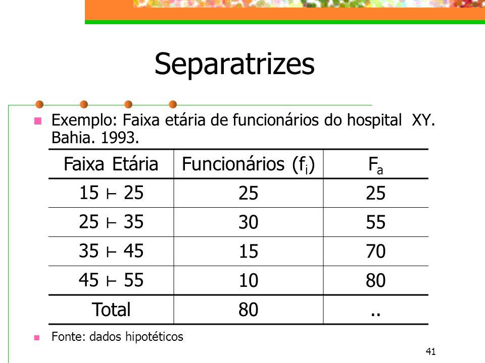 41 Separatrizes Exemplo: Faixa etária de funcionários do hospital XY. Bahia. 1993. Fonte: dados hipotéticos Faixa EtáriaFuncionários (f i )FaFa 15 25