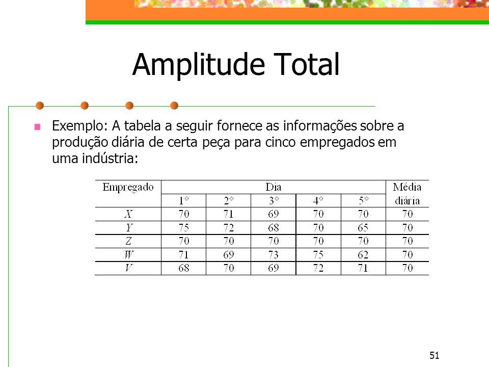 51 Amplitude Total Exemplo: A tabela a seguir fornece as informações sobre a produção diária de certa peça para cinco empregados em uma indústria: