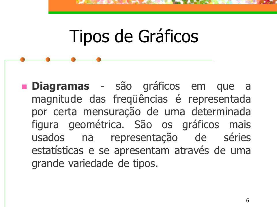 6 Tipos de Gráficos Diagramas - são gráficos em que a magnitude das freqüências é representada por certa mensuração de uma determinada figura geométri