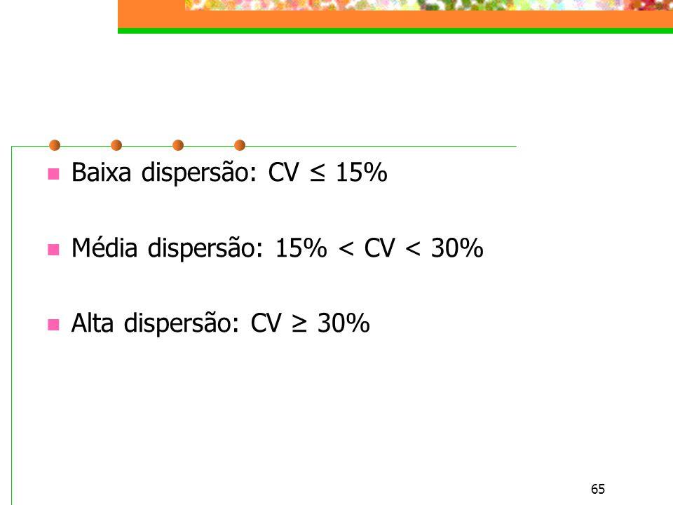 65 Baixa dispersão: CV 15% Média dispersão: 15% < CV < 30% Alta dispersão: CV 30%