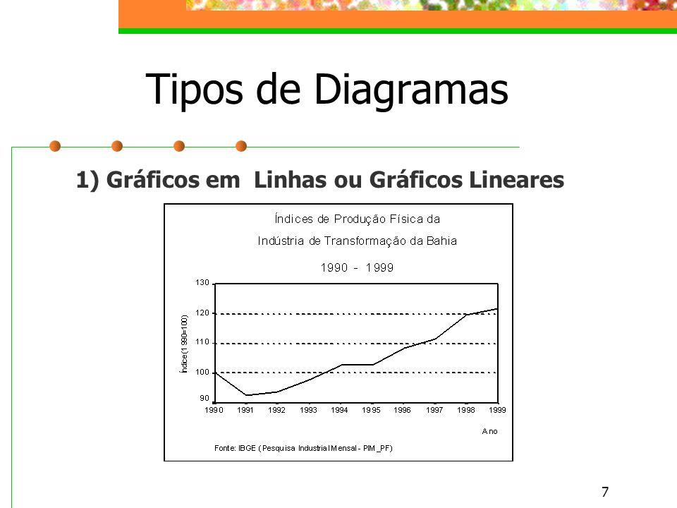 8 Gráficos de Linhas