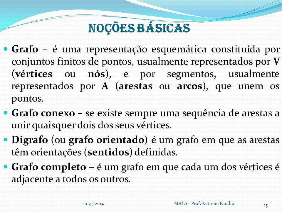 Noções básicas Grafo – é uma representação esquemática constituída por conjuntos finitos de pontos, usualmente representados por V (vértices ou nós),