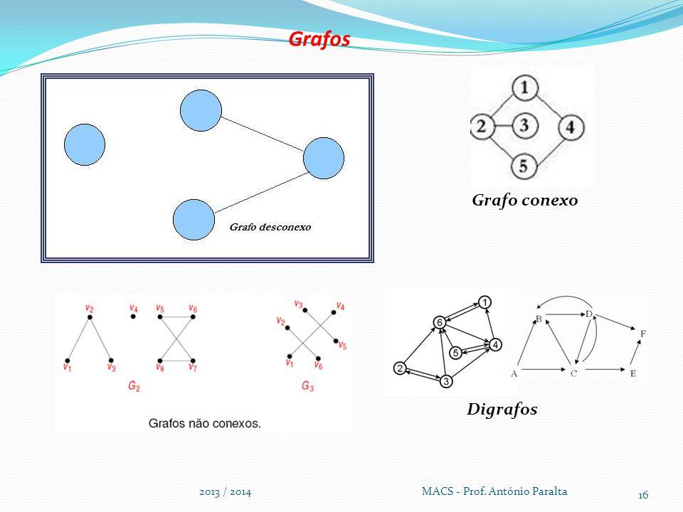 Grafos 2013 / 2014 MACS - Prof. António Paralta 16 Grafo conexo Digrafos