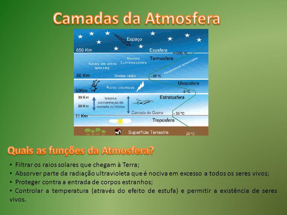 Filtrar os raios solares que chegam à Terra; Absorver parte da radiação ultravioleta que é nociva em excesso a todos os seres vivos; Proteger contra a
