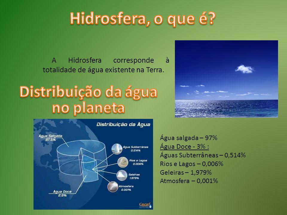 A Hidrosfera corresponde à totalidade de água existente na Terra. Água salgada – 97% Água Doce - 3% : Águas Subterrâneas – 0,514% Rios e Lagos – 0,006