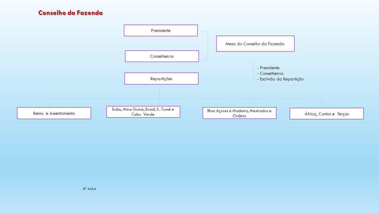 8ª AULA Conselho de Estado 1562 - institucionalizado durante a regência do Cardeal D.