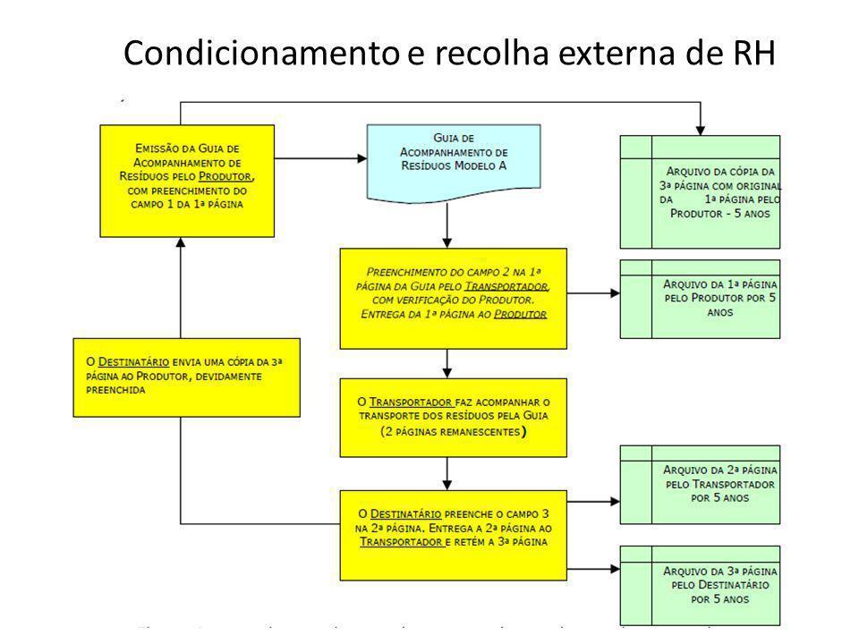 Condicionamento e recolha externa de RH