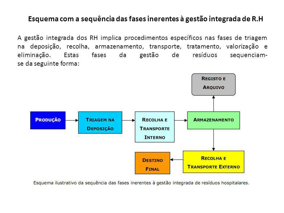 A gestão integrada dos RH implica procedimentos específicos nas fases de triagem na deposição, recolha, armazenamento, transporte, tratamento, valoriz