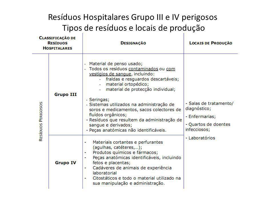 Resíduos Hospitalares Grupo III e IV perigosos Tipos de resíduos e locais de produção