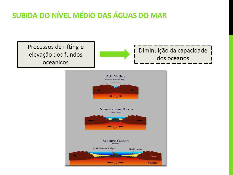 SUBIDA DO NÍVEL MÉDIO DAS ÁGUAS DO MAR Processos de rifting e elevação dos fundos oceânicos Diminuição da capacidade dos oceanos