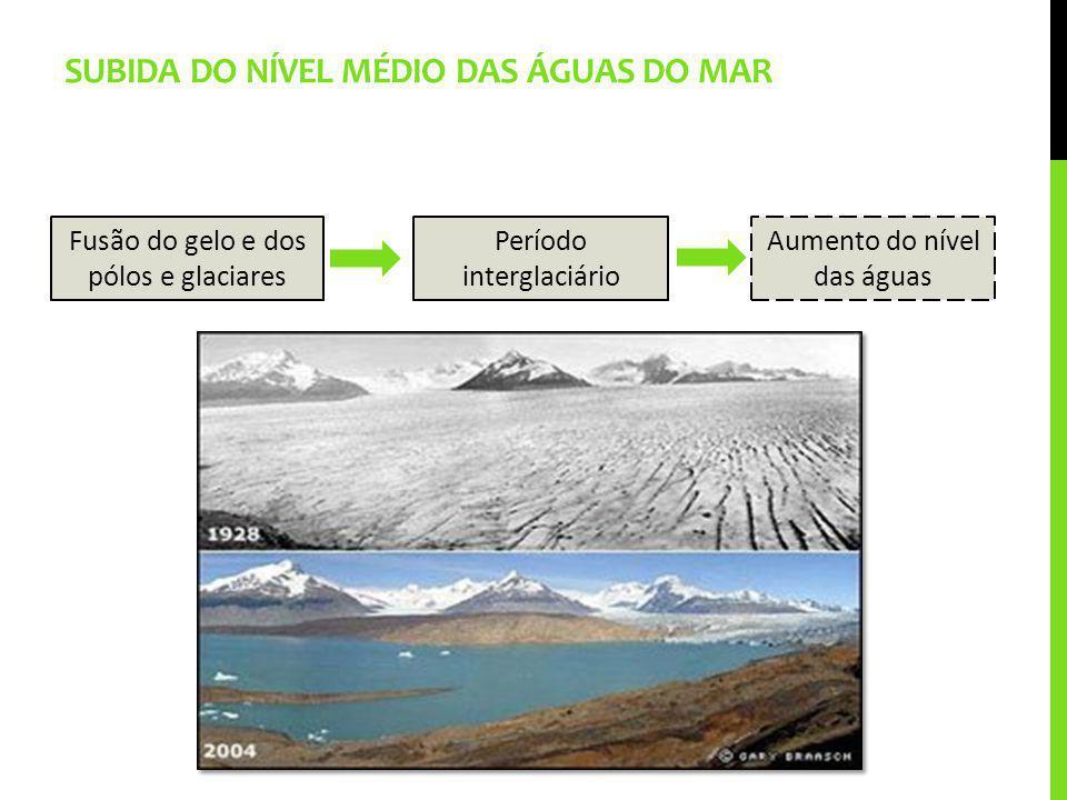 SUBIDA DO NÍVEL MÉDIO DAS ÁGUAS DO MAR Período interglaciário Fusão do gelo e dos pólos e glaciares Aumento do nível das águas