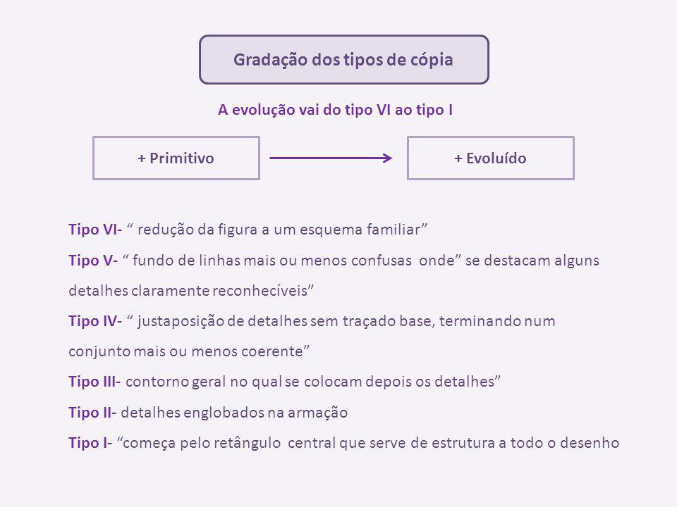 Gradação dos tipos de cópia + Primitivo+ Evoluído A evolução vai do tipo VI ao tipo I Tipo VI- redução da figura a um esquema familiar Tipo V- fundo d
