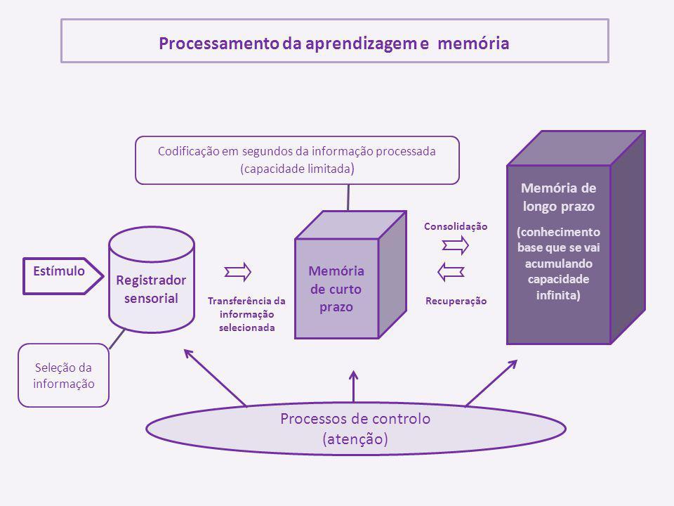 Processamento da aprendizagem e memória Estímulo Registrador sensorial Memória de curto prazo Memória de longo prazo (conhecimento base que se vai acu