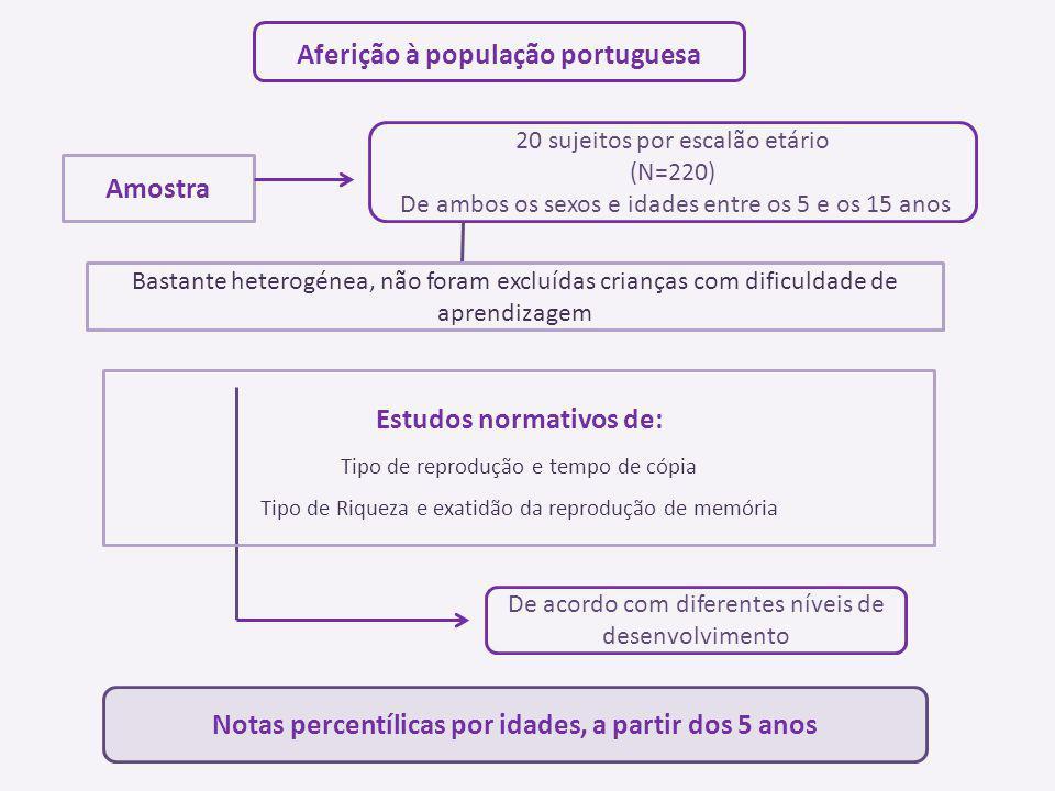 Aferição à população portuguesa Amostra 20 sujeitos por escalão etário (N=220) De ambos os sexos e idades entre os 5 e os 15 anos Estudos normativos d