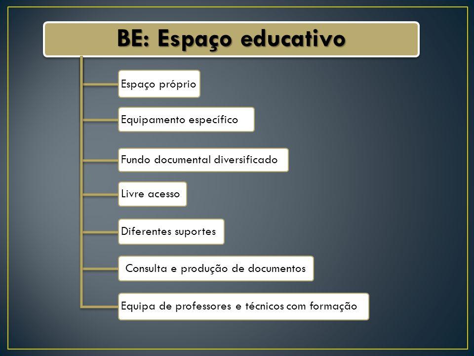 BE: Espaço educativo Consulta e produção de documentos Diferentes suportes Livre acesso Espaço próprio Equipamento específico Fundo documental diversificado Equipa de professores e técnicos com formação