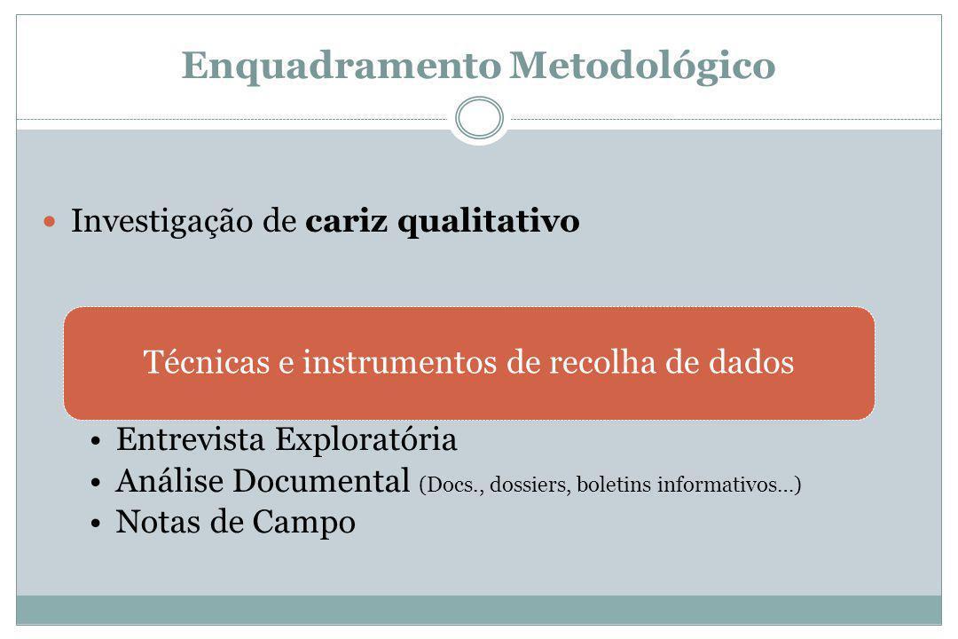 Enquadramento Metodológico Investigação de cariz qualitativo Técnicas e instrumentos de recolha de dados Entrevista Exploratória Análise Documental (Docs., dossiers, boletins informativos…) Notas de Campo