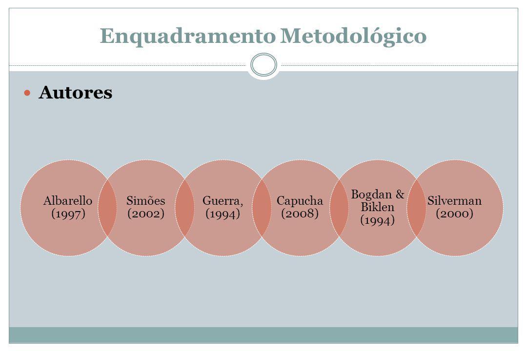 Enquadramento Metodológico Autores Albarello (1997) Simões (2002) Guerra, (1994) Capucha (2008) Bogdan & Biklen (1994) Silverman (2000)