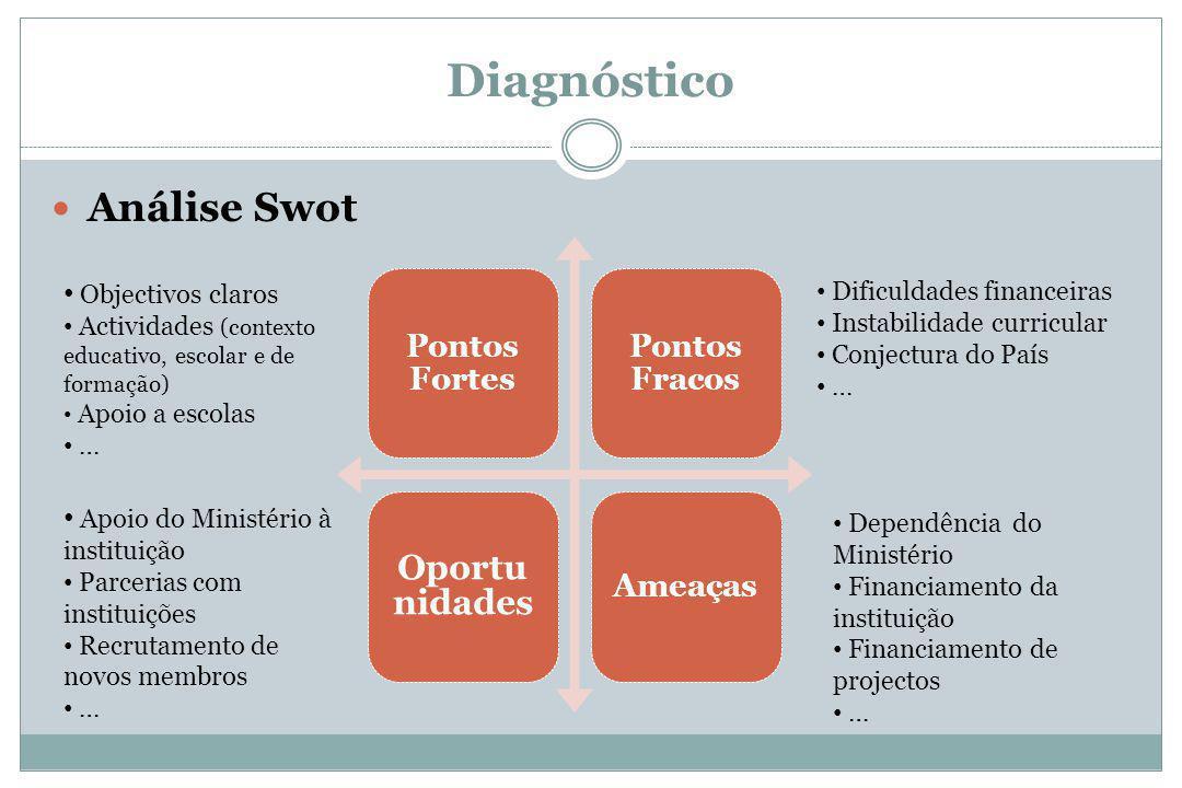 Diagnóstico Análise Swot Pontos Fortes Pontos Fracos Oportu nidades Ameaças Objectivos claros Actividades (contexto educativo, escolar e de formação)