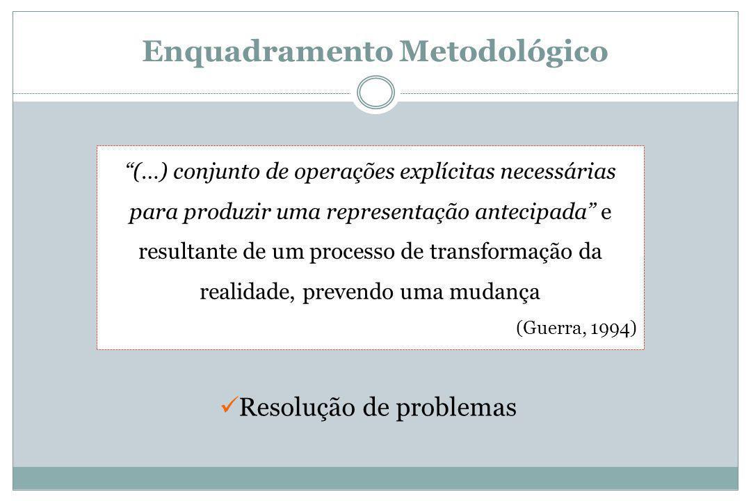Enquadramento Metodológico (…) conjunto de operações explícitas necessárias para produzir uma representação antecipada e resultante de um processo de transformação da realidade, prevendo uma mudança (Guerra, 1994) Resolução de problemas