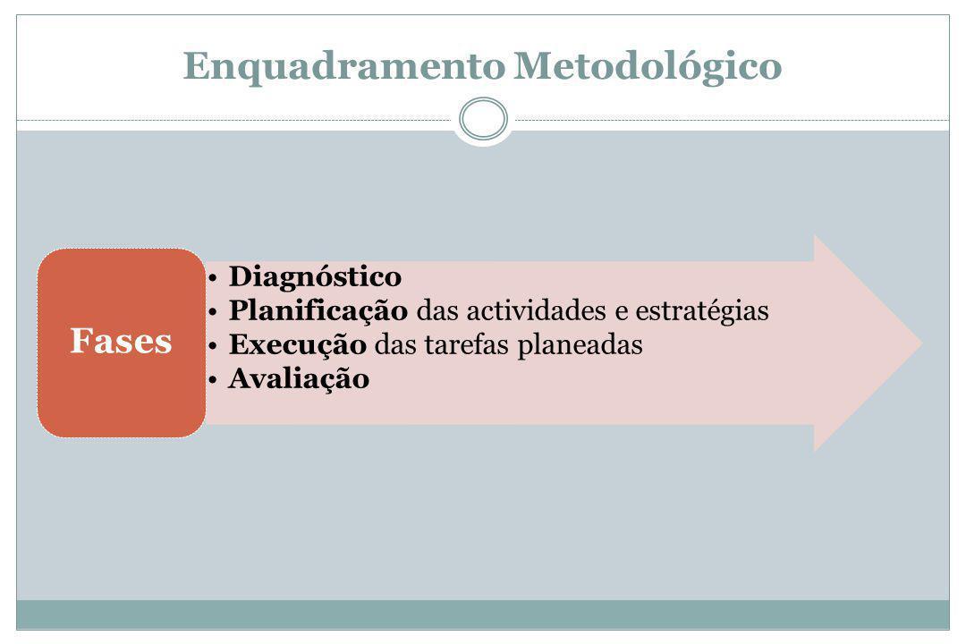 Enquadramento Metodológico Diagnóstico Planificação das actividades e estratégias Execução das tarefas planeadas Avaliação Fases