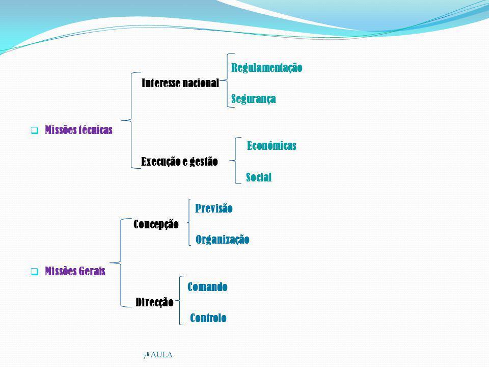Regulamentação Interesse nacional Segurança Missões técnicas Económicas Execução e gestão Social Previsão Concepção Organização Missões Gerais Comando