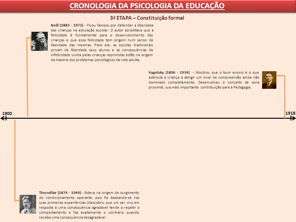 CRONOLOGIA DA PSICOLOGIA DA EDUCAÇÃO 1900 1918 3ª ETAPA – Constituição formal Vygotsky (1896 - 1934) - Mostrou que o bom ensino é o que estimula a cri