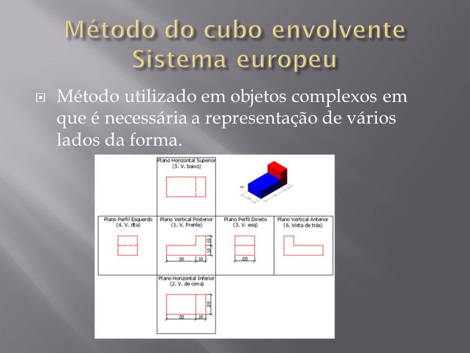 Método utilizado em objetos complexos em que é necessária a representação de vários lados da forma.