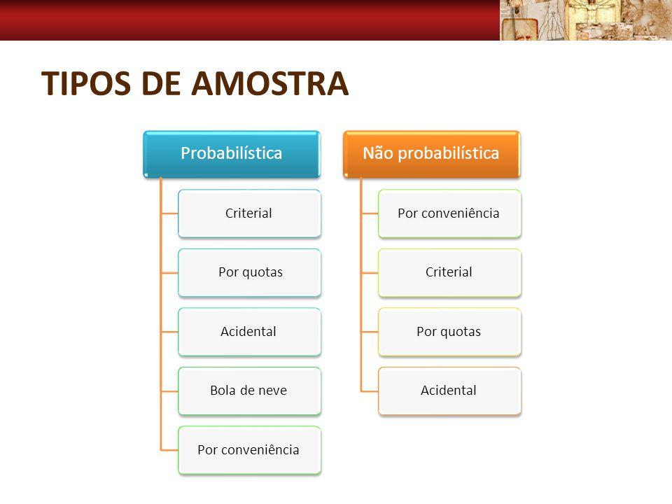 TIPOS DE AMOSTRA Probabilística Criterial Por quotasAcidentalBola de nevePor conveniência Não probabilística Por conveniênciaCriterialPor quotasAciden