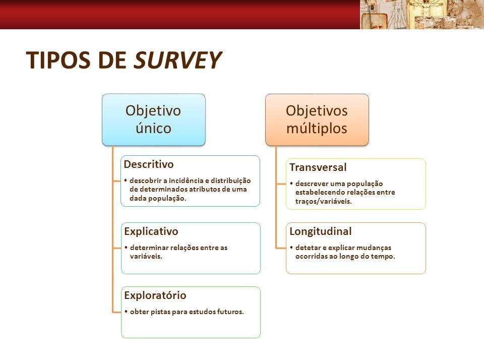 TIPOS DE SURVEY Objetivo único Descritivo descobrir a incidência e distribuição de determinados atributos de uma dada população. Explicativo determina