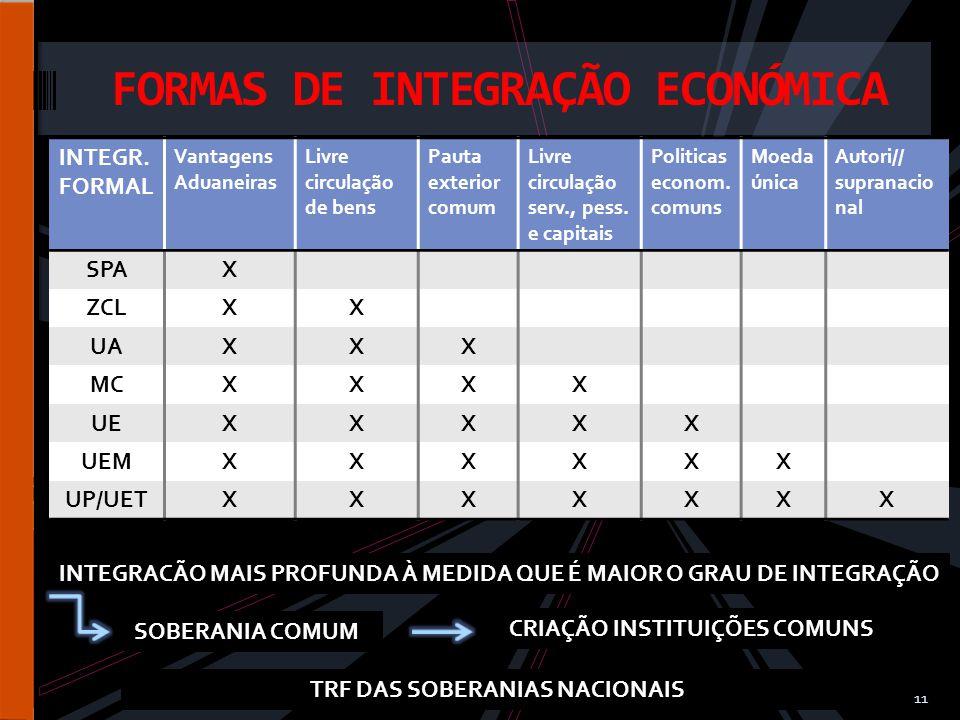 11 FORMAS DE INTEGRAÇÃO ECONÓMICA INTEGR.