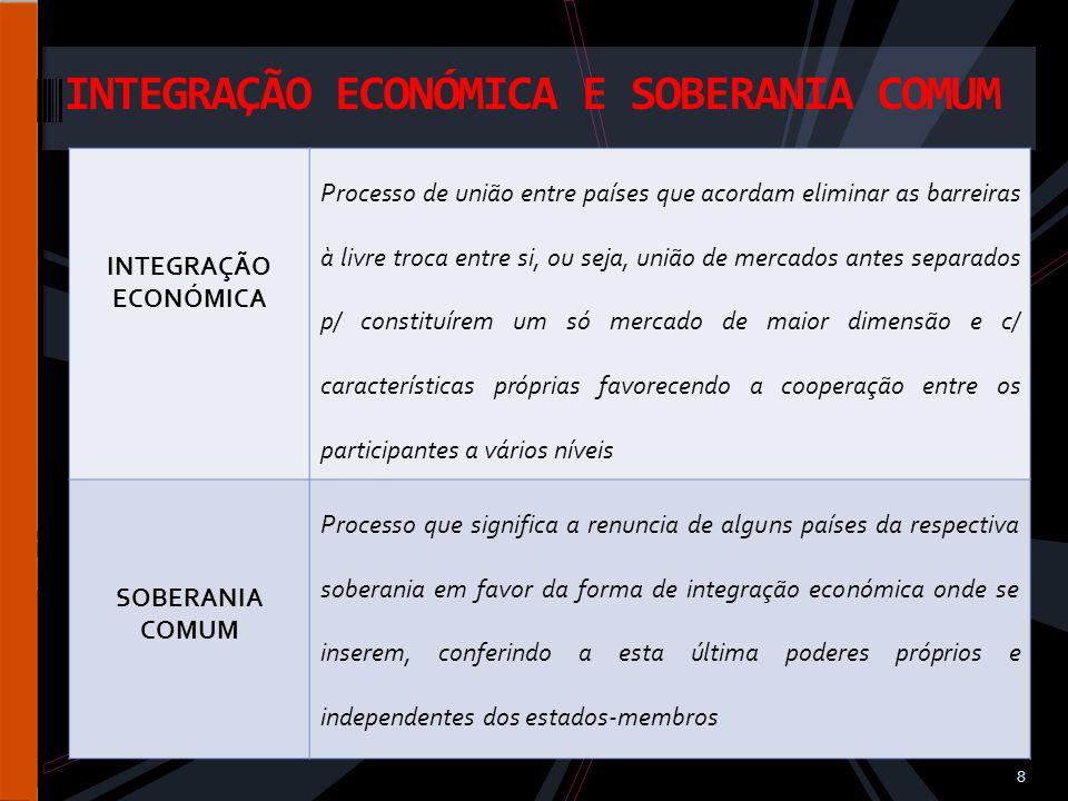 INTEGRAÇÃO ECONÓMICA E SOBERANIA COMUM INTEGRAÇÃO ECONÓMICA Processo de união entre países que acordam eliminar as barreiras à livre troca entre si, ou seja, união de mercados antes separados p/ constituírem um só mercado de maior dimensão e c/ características próprias favorecendo a cooperação entre os participantes a vários níveis SOBERANIA COMUM Processo que significa a renuncia de alguns países da respectiva soberania em favor da forma de integração económica onde se inserem, conferindo a esta última poderes próprios e independentes dos estados-membros 8